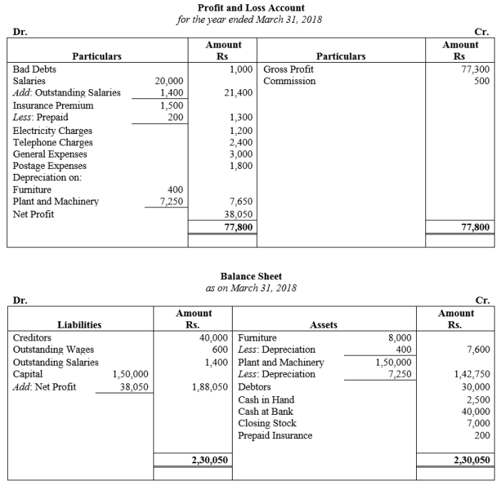 TS Grewal Accountancy Class 11 Solutions Chapter 14 Adjustments in Preparation of Financial Statements Q5.1
