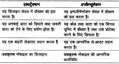 UP Board Solutions for Class 12 Computer Chapter 8 ऑब्जेक्ट ओरिएण्टेड प्रोग्रामिंग