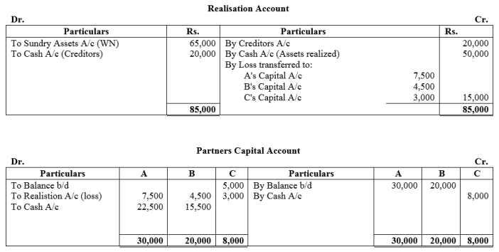 TS Grewal Accountancy Class 12 Solutions Chapter 6 Dissolution of Partnership Firm Q40