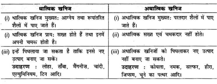 CBSE Sample Papers for Class 10 Social Science in Hindi Medium Paper 3 S12