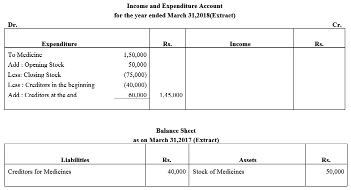 TS Grewal Accountancy Class 12 Solutions Chapter 7 Company Accounts Financial Statements of Not-for-Profit Organisations Q23