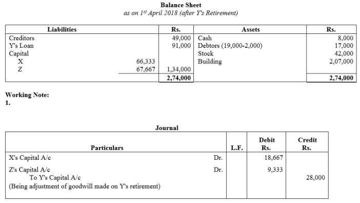 TS Grewal Accountancy Class 12 Solutions Chapter 5 Retirement Death of a Partner Q34.2