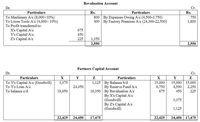 TS Grewal Accountancy Class 12 Solutions Chapter 5 Retirement Death of a Partner Q39