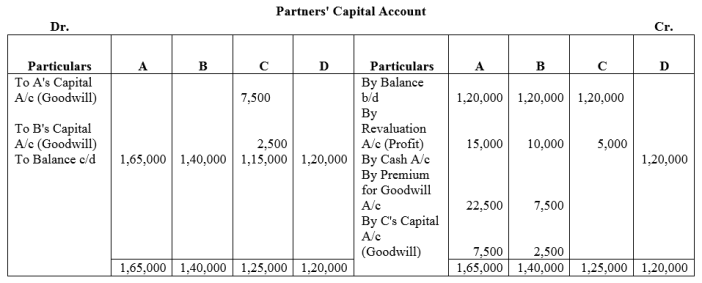 TS Grewal Accountancy Class 12 Solutions Chapter 4 Admission of a Partner Q75.1