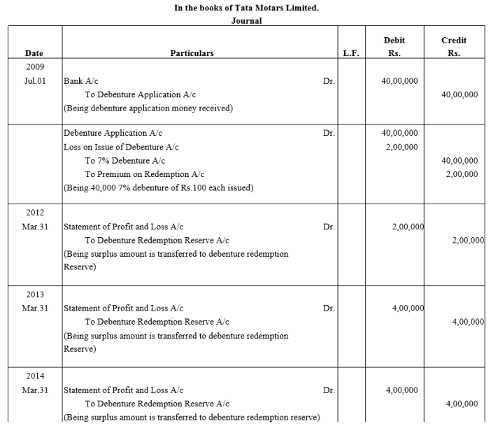 TS Grewal Accountancy Class 12 Solutions Chapter 10 Redemption of Debentures Q24