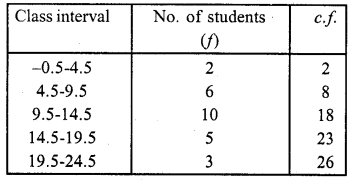 RD Sharma Class 10 Solutions Chapter 15 Statistics Ex 15.6 3a