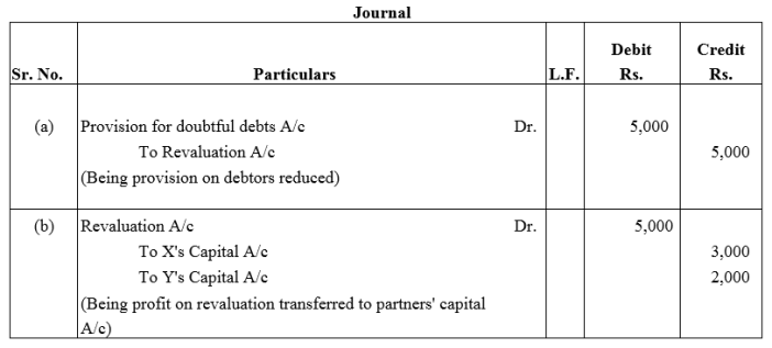 TS Grewal Accountancy Class 12 Solutions Chapter 4 Admission of a Partner Q50