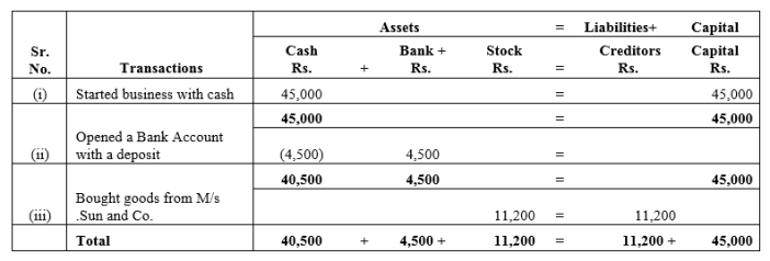TS Grewal Accountancy Class 11 Solutions Chapter 2 Accounting Equation Q1