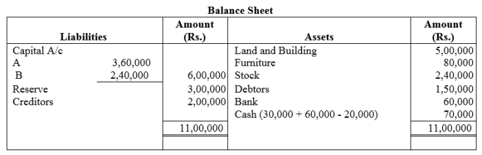 TS Grewal Accountancy Class 12 Solutions Chapter 3 Change in Profit Sharing Ratio Among the Existing Partners Q32.1