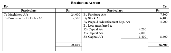 TS Grewal Accountancy Class 12 Solutions Chapter 5 Retirement Death of a Partner Q81