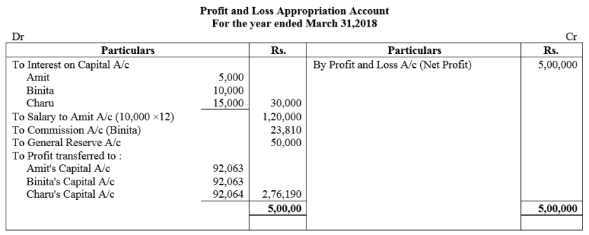 TS Grewal Accountancy Class 12 Solutions Chapter 1 Accounting for Partnership Firms - Fundamentals Q54