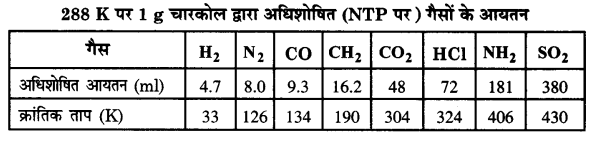 UP Board Solutions for Class 12 Chemistry Chapter 5 Surface Chemistry 5Q.1.1