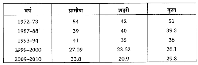 UP Board Solutions for Class 11 Economics Indian Economic Development Chapter 4 Poverty (निर्धनता)