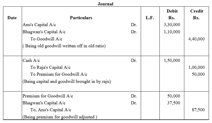TS Grewal Accountancy Class 12 Solutions Chapter 4 Admission of a Partner Q29