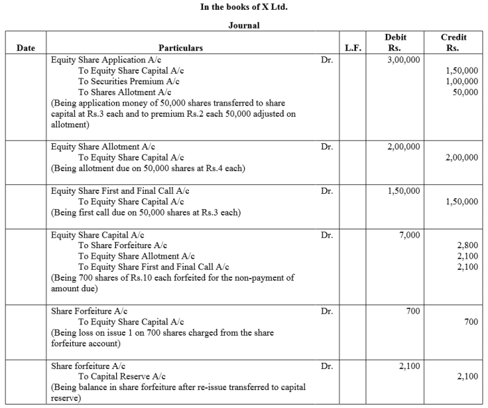 TS Grewal Accountancy Class 12 Solutions Chapter 8 Accounting for Share Capital Q86.2
