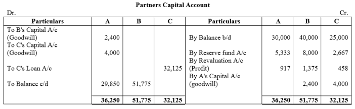 TS Grewal Accountancy Class 12 Solutions Chapter 5 Retirement Death of a Partner Q38.2