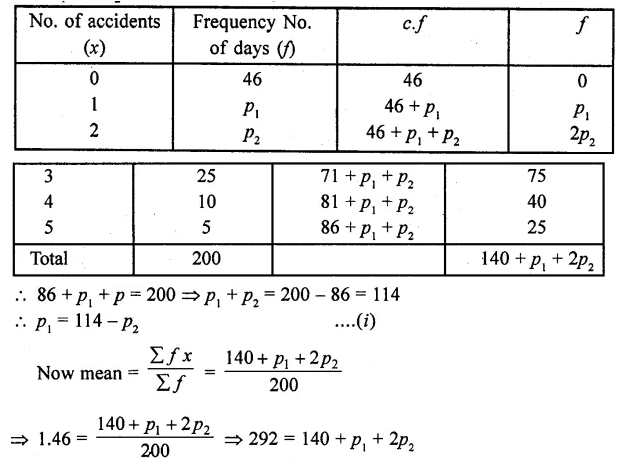 RD Sharma Class 10 Solutions Chapter 15 Statistics Ex 15.4 10a