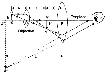 CBSE Sample Papers for Class 12 Physics Paper 6 29