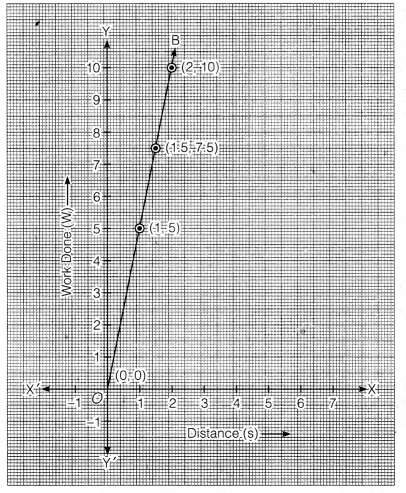 NCERT Solutions for Class 9 Maths Chapter 4 Linear Equation in two variables 7