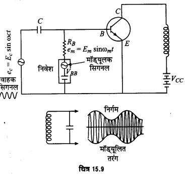 UP Board Solutions for Class 12 Physics Chapter 15 Communication Systems D3