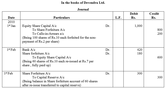TS Grewal Accountancy Class 12 Solutions Chapter 8 Accounting for Share Capital Q51