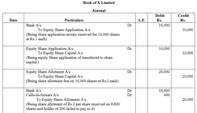 TS Grewal Accountancy Class 12 Solutions Chapter 8 Accounting for Share Capital Q58.1
