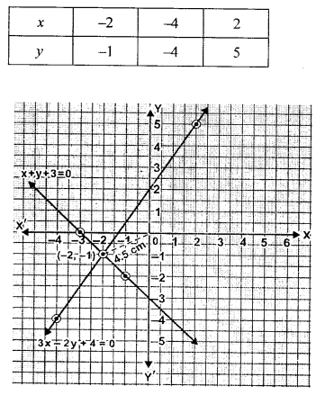 ML Aggarwal Class 9 Solutions for ICSE Maths Chapter 19