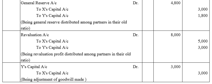 TS Grewal Accountancy Class 12 Solutions Chapter 3 Change in Profit Sharing Ratio Among the Existing Partners Q29.4