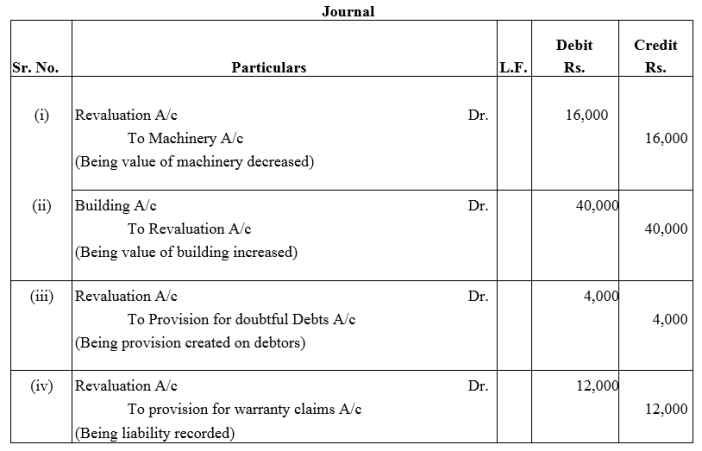 TS Grewal Accountancy Class 12 Solutions Chapter 4 Admission of a Partner Q48