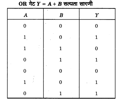 UP Board Solutions for Class 12 Physics Chapter 14 Semiconductor Electronics Materials, Devices and Simple Circuits d13a