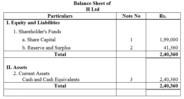 TS Grewal Accountancy Class 12 Solutions Chapter 8 Accounting for Share Capital Q76.2