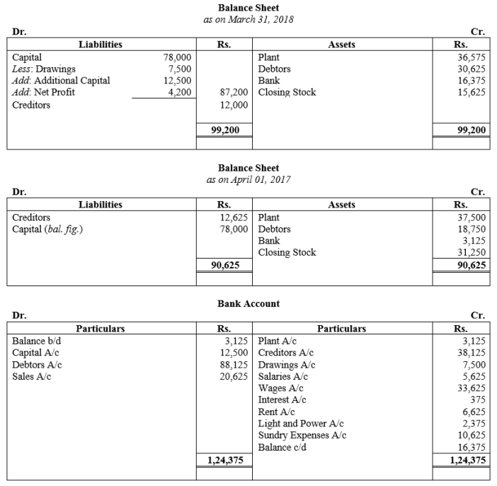 TS Grewal Accountancy Class 11 Solutions Chapter 16 Accounts from Incomplete Records Single Entry System Q37.1