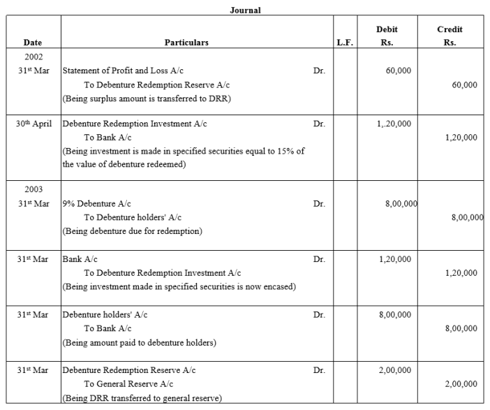 TS Grewal Accountancy Class 12 Solutions Chapter 10 Redemption of Debentures Q8