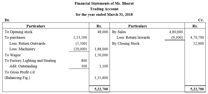 TS Grewal Accountancy Class 11 Solutions Chapter 14 Adjustments in Preparation of Financial Statements Q15