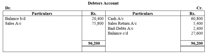 TS Grewal Accountancy Class 11 Solutions Chapter 16 Accounts from Incomplete Records Single Entry System Q32