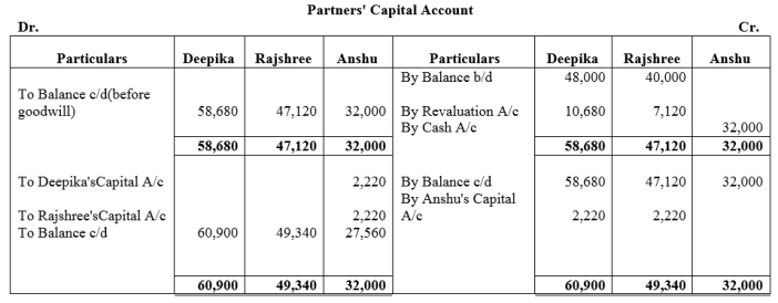 TS Grewal Accountancy Class 12 Solutions Chapter 4 Admission of a Partner Q78.1