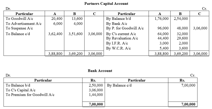 TS Grewal Accountancy Class 12 Solutions Chapter 4 Admission of a Partner Q91.1