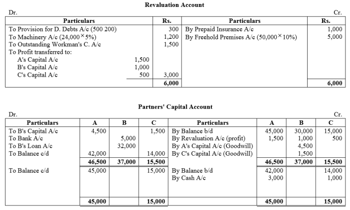 TS Grewal Accountancy Class 12 Solutions Chapter 5 Retirement Death of a Partner Q46
