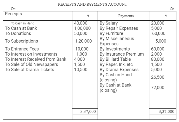 TS Grewal Accountancy Class 12 Solutions Chapter 7 Company Accounts Financial Statements of Not-for-Profit Organisations Q41