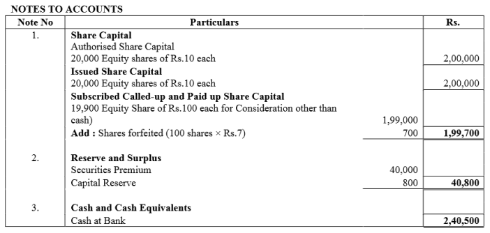 TS Grewal Accountancy Class 12 Solutions Chapter 8 Accounting for Share Capital Q70.5