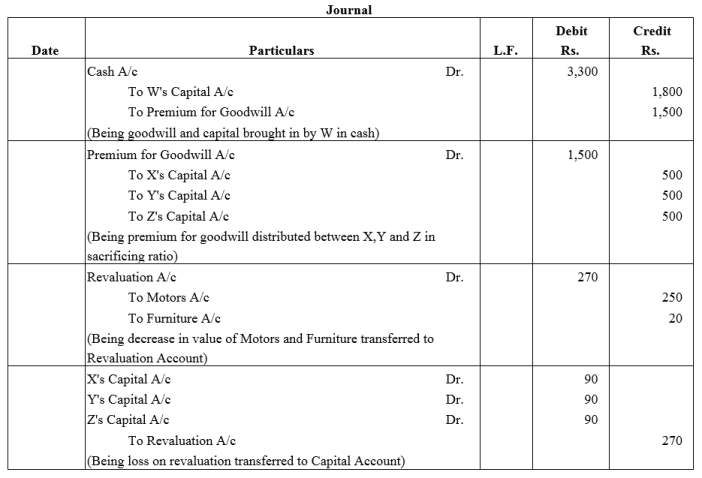 TS Grewal Accountancy Class 12 Solutions Chapter 4 Admission of a Partner Q60.1