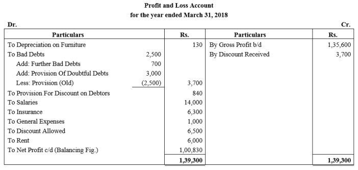 TS Grewal Accountancy Class 11 Solutions Chapter 14 Adjustments in Preparation of Financial Statements Q15.1