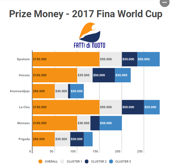 SwimStats-WorldCup-Premi2017