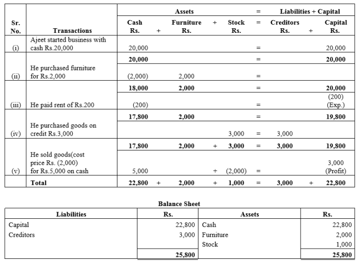 TS Grewal Accountancy Class 11 Solutions Chapter 2 Accounting Equation Q6