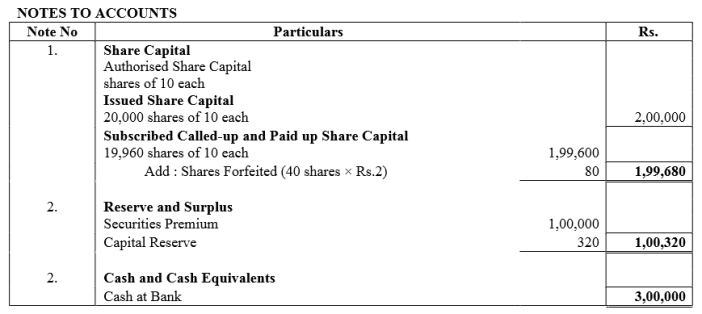 TS Grewal Accountancy Class 12 Solutions Chapter 8 Accounting for Share Capital Q68.4