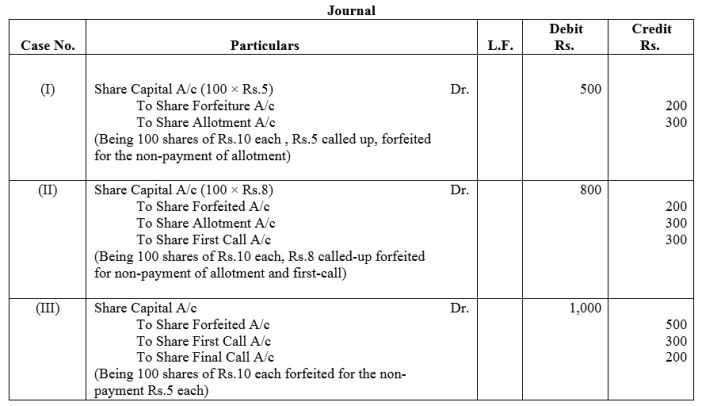 TS Grewal Accountancy Class 12 Solutions Chapter 8 Accounting for Share Capital Q38.1