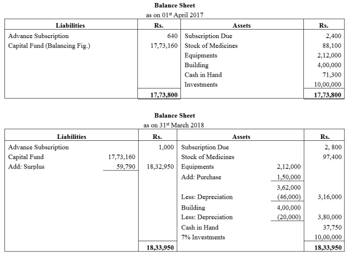 TS Grewal Accountancy Class 12 Solutions Chapter 7 Company Accounts Financial Statements of Not-for-Profit Organisations Q46.1