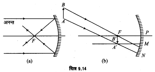 UP Board Solutions for Class 12 Physics Chapter 9 Ray Optics and Optical Instruments VSAQ 9