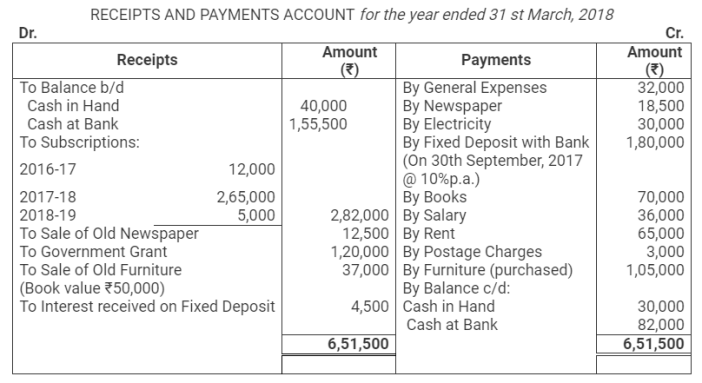 TS Grewal Accountancy Class 12 Solutions Chapter 7 Company Accounts Financial Statements of Not-for-Profit Organisations Q38