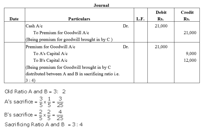 TS Grewal Accountancy Class 12 Solutions Chapter 4 Admission of a Partner Q21